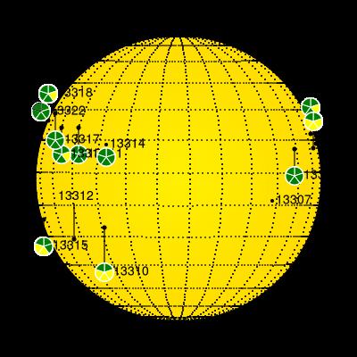 far side current sunspots